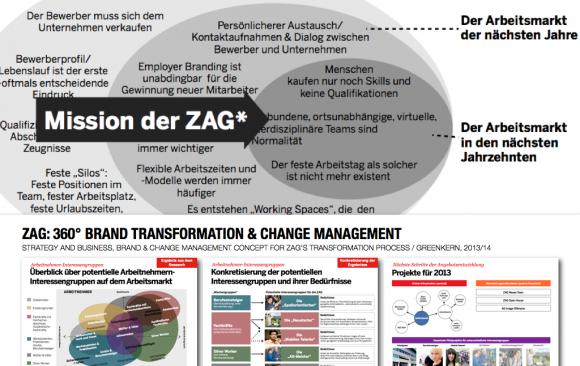ZAG: 360° BRAND TRANSFORMATION