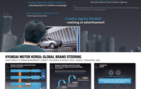 HYUNDAI MOTOR KOREA: GLOBAL BRAND STEERING