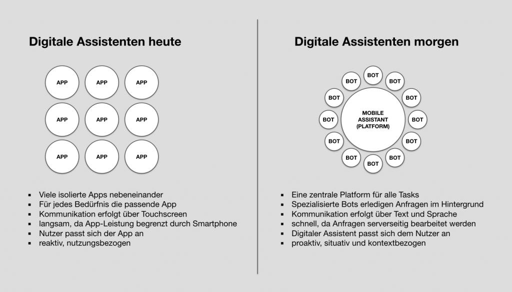Digitale Assistenten heute und morgen