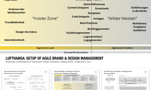 Lufthansa: Agile Brand & Design Management