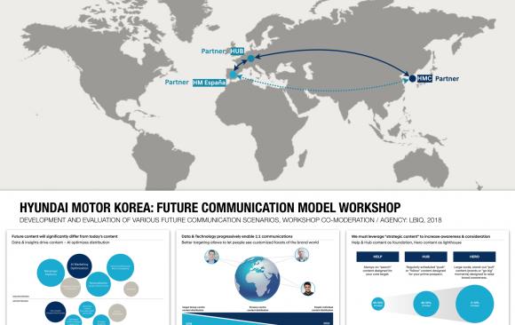 HYUNDAI Motor Korea: FUTURE COMMUNICATION MODEL Workshop